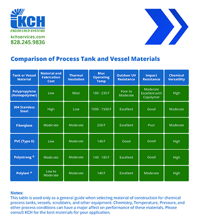 KCH Comparison Chart Process Tanks V3
